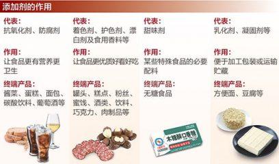 人民日报三问食品添加剂:在标准内使用无碍健康