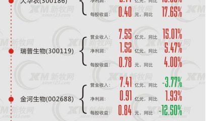 H7N9拖累农牧业上市公司2013年业绩