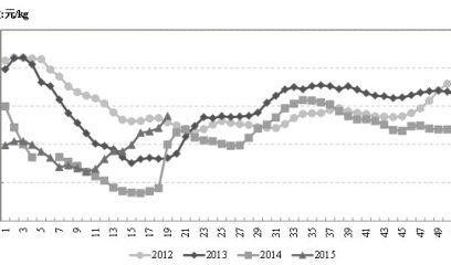 2015年5月畜禽市场行情