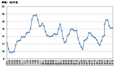 2015年中国生猪市场行情及进出口预测