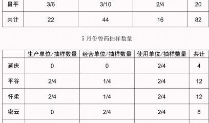 北京市兽药监察所2016年北京各区兽药产品抽样数量(批)