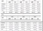"""017我国兽药行业情况及竞争格局分析"""""""