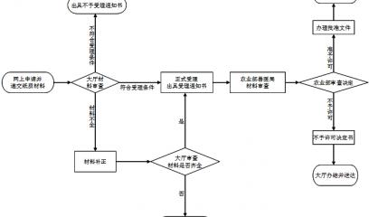 【干货】兽药审批程序基本流程