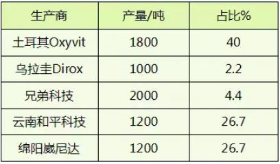 维生素主要生产商及生产情况分析